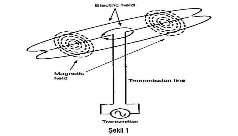 Anten nedir (Basit Anlatımda) ?