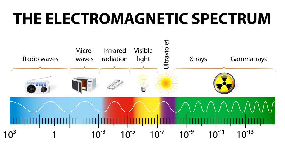 Elektromanyetik Dalga ve Çeşitleri